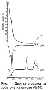 Дериватограмма газобетона