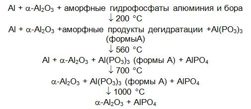 По результатам рентгенофазового анализа в общем виде схема изменений состава газобетона на АБФС и корунде следующая