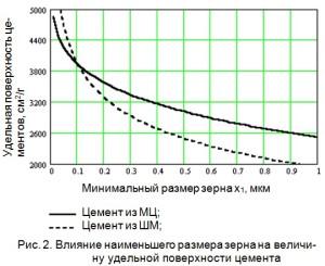 влияние размера наименьшего зерна на величину удельной поверхности цементов различного способа помола