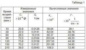 Электрические параметры бетонной смеси