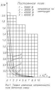 зависимость напряжённости постоянного электрического поля в бетонной смеси от времени существования внешнего поля