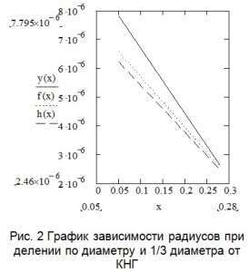 при помощи формулы (1) вычисляются значения новых КНГ и определяется зависимость новых радиусов при делении по диаметру и 1/3 диаметра