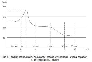 зависимость прочности бетона от времени начала обработки электрическим полем