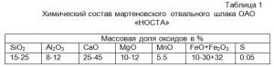 Химический состав мартеновского отвального шлака