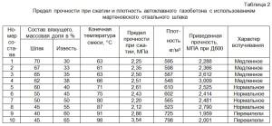 Прочность и плотность автоклавного пенобетона