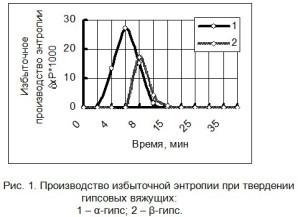 Производство избыточной энтропии при твердении гипсовых вяжущих