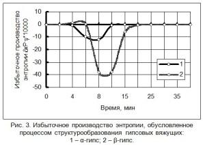 указывает на термодинамическую неустойчивость структурного состояния вяжущей системы, существующего в данный период твердения