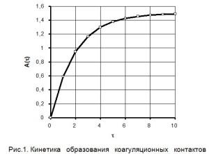 процесс образования коагуляционных контактов описывается экспоненциальной зависимостью