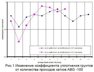 Процесс уплотнения грунтов и асфальтобетонных смесей при различных режимах работы вибратора
