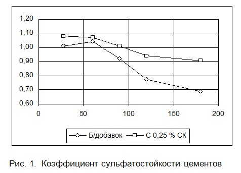 Зависимость коэффициента стойкости цементов от времени хранения