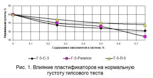 Влияние пластификаторов на нормальную густоту гипсового теста