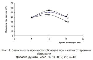 Зависимость прочности образцов при сжатии от времени активации