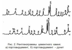 Рентгенограммы цементного камня: а) портландцемент; б) портландцемент – дунит