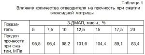 Влияние количества отвердителя на прочность при сжатии эпоксидной матрицы