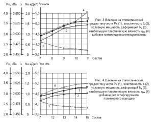 Зависимости упругопластичновязких констант и структурно-механических характеристик от вида вяжущего, вида добавки и её концентрации