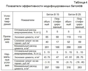 Показатели эффективности модифицированных бетонов