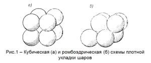 Кубическая (а) и ромбоэдрическая (б) схемы плотной укладки шаров