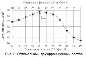 Оптимальный двухфракционный состав