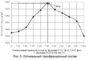 Оптимальный трехфракционный состав