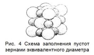 Схема заполнения пустот зернами эквивалентного диаметра