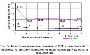 Физико-механические показатели МЗБ в зависимости от промежутка времени приложения механоактивации до начала формования