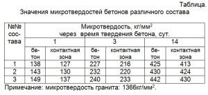 Значения микротвердостей бетонов различного состава