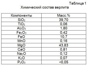 Химический состав верлита