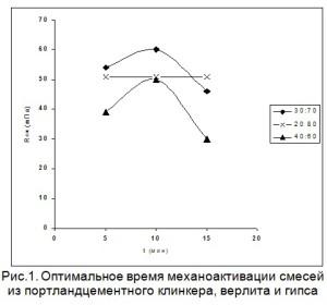 Оптимальное время механоактивации смесей из портландцементного клинкера, верлита и гипса