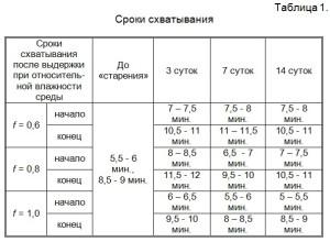 изменения сроков схватывания, полученные до и после «старения» гипсового вяжущего