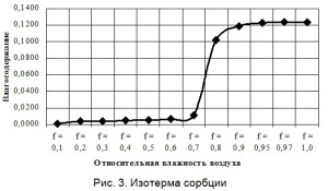 на поверхности гипсового вяжущего имеет место полимолекулярная адсорбция воды, что подтверждает анализ изотермы сорбции