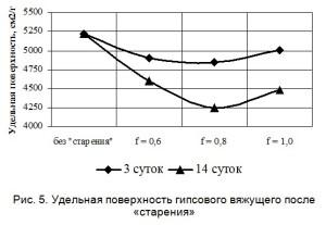 Удельная поверхность гипсового вяжущего после «старения»