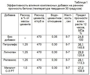 Эффективность влияния комплексных добавок на раннюю прочность бетона (температура твердения 30 градусов)