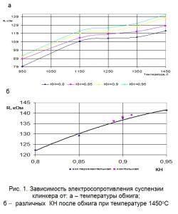 Зависимость электросопротивления суспензии клинкера от температуры обжига и различных  КН после обжига при температуре 1450оС