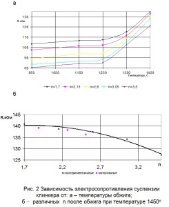 Зависимость электросопротивления суспензии клинкера от температуры обжига и различных  n после обжига при температуре 1450о