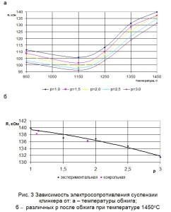 Зависимость электросопротивления суспензии клинкера от температуры обжига и различных р после обжига при температуре 1450оС