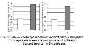 Зависимость прочностных характеристик вяжущего от содержания в нем алюмосиликатной добавки