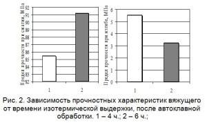 Зависимость прочностных характеристик вяжущего  от времени изотермической выдержки, после автоклавной  обработки