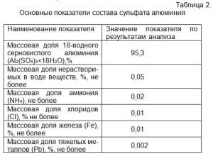 Основные показатели состава сульфата алюминия