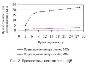 Прочностные показатели шлакощелочного вяжущего