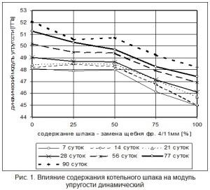 Влияние содержания котельного шлака на модуль упругости динамический