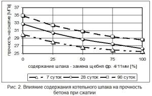 Влияние содержания котельного шлака на прочность бетона при сжатии
