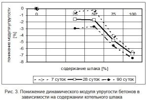 Понижение динамического модуля упругости бетонов в зависимости на содержании котельного шлака