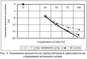 Понижение прочности на сжатие бетонов в зависимости на содержании котельного шлака