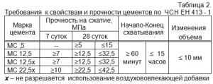 Требования  к свойствам и прочности цементов по  ЧСН ЕН 413 - 1