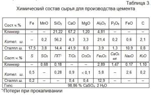 Химический состав сырья для производства цемента