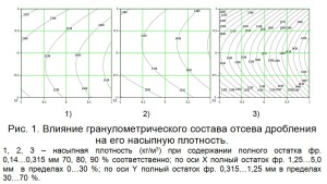 Влияние гранулометрического состава отсева дробления на его насыпную плотность.