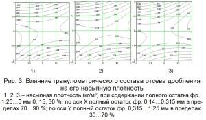 Влияние гранулометрического состава отсева дробления на его насыпную плотность