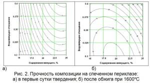 Прочность композиции на спеченном периклазе