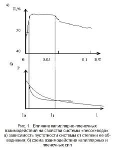 Влияние капиллярно-пленочных взаимодействий на свойства системы «песок+вода»