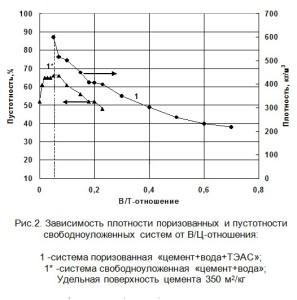 Зависимость плотности поризованных и пустотности свободноуложенных систем от В/Ц-отношения